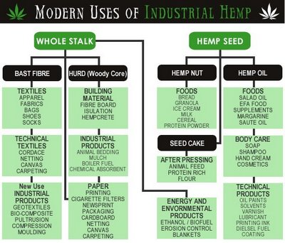 Industrial+Hemp